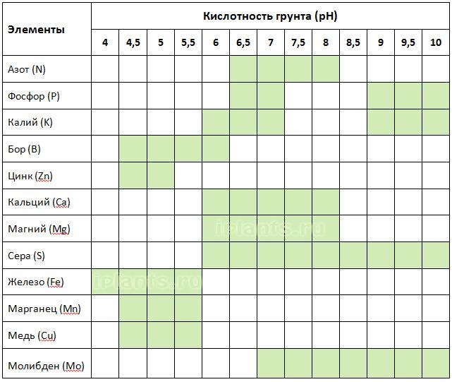 Измеритель кислотности почвы etp-330 - предназначен для измерения окислительно-востановительных свойств почвы